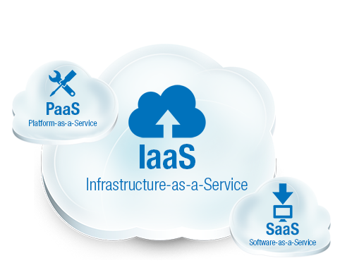 Benefits of IaaS in 2017